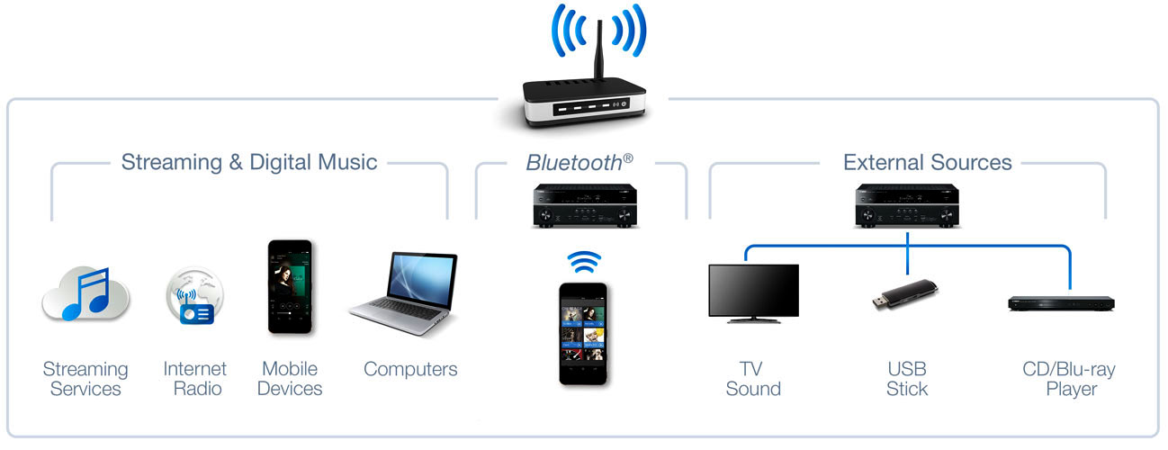 How To Connect To Yamaha Bluetooth